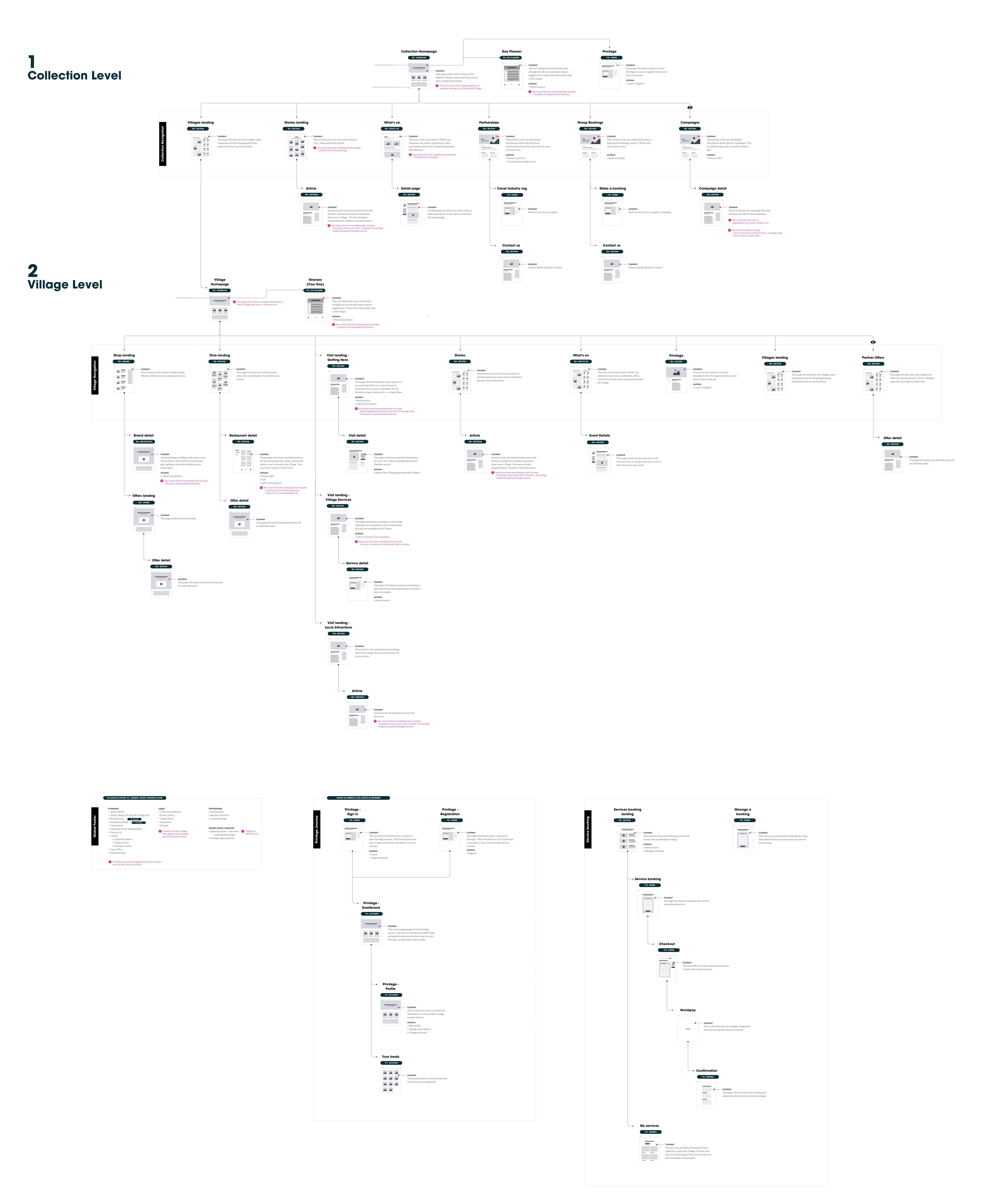 bicestervillage_web_sitemap
